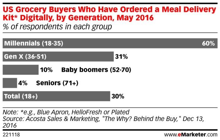 The main generation of buyers of such food are millennials aged 18 Y 35 years, with a 60%.