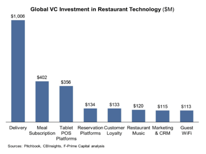 Smart innovation levers Restaurant 2017 Google presentations