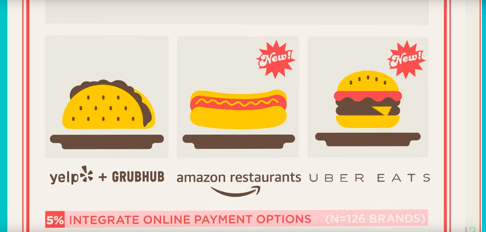 At this point the technology for search and navigation that puts customer service via platforms such as GrubHub was valued, Amazon Restaurants, UberEats, etc.