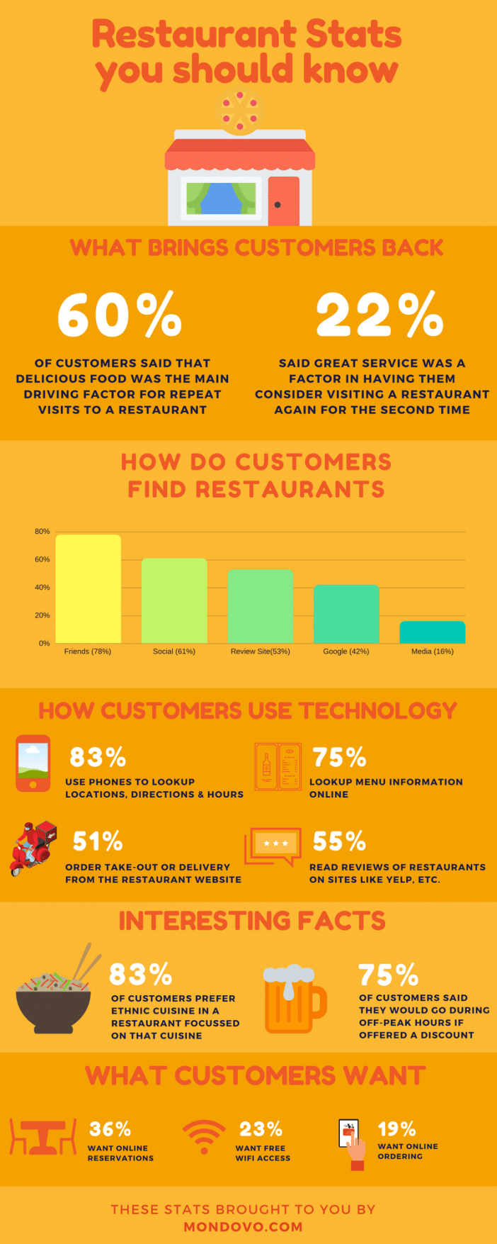 12 Data for success with marketing strategy a restaurant