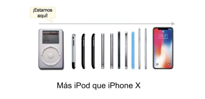 To put it in an analogy, we are more on the iPod or MP3 era in advanced iPhone X we have today in our hands. Between one and the other they have been more than 12 years!