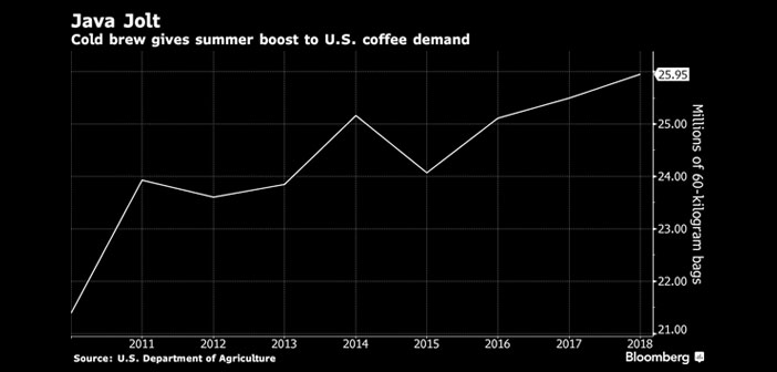 Analysts have detected an increase of 80% Coffee consumption for Cold Brew only in the last year, while overall sales grew at a slower pace a year in a market suffering from drowsiness. The descent to 3% during the same period no surprise.