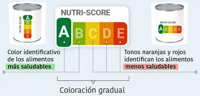 A este efecto el semáforo nutricional Nutriscore se presenta como una baza ganadora por su simplicidad e interpretación intuitiva.