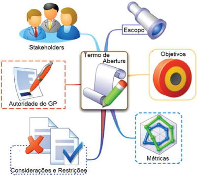 A Estrutura do Gerenciamento de Projetos - Diego Macêdo