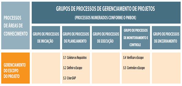 Processos por área de Conhecimento de Escopo