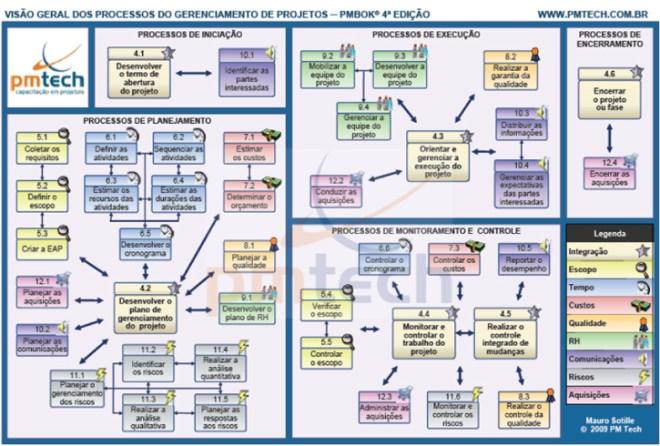 Visão Geral dos Processos de Gerenciamento de Projetos