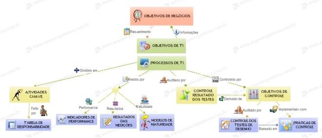 Mapa Mental de Gestão e Governança de TI - COBIT - Inter-relacionamento dos Componentes de TI