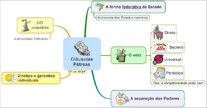 Mapa Mental de Direito Constitucional - Cláusulas Pétreas
