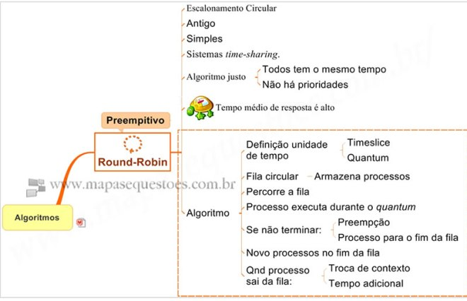 Mapa Mental de Sistemas Operacionais - Escalonamento - Round-Robin