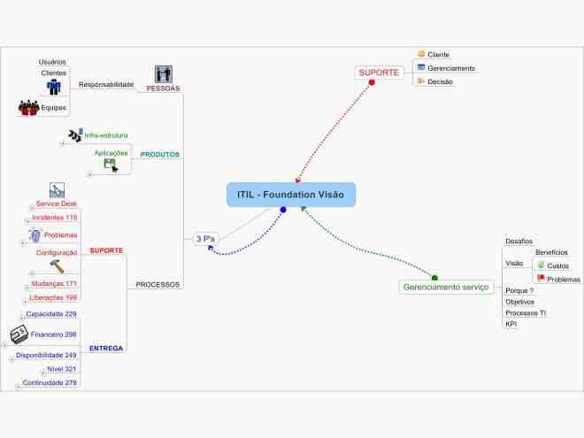 Mapa Mental de ITIL v3 Foundations - Visão Geral