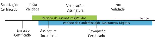 Linha do Tempo do Certificado e Assinatura Digital