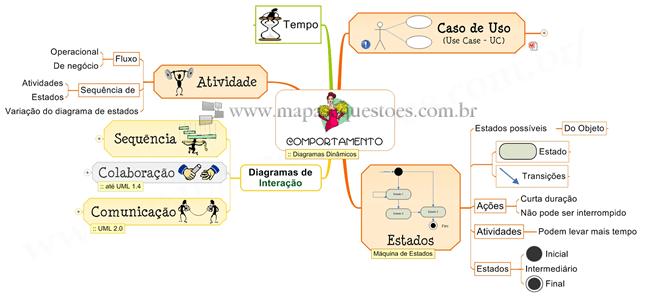 UML - Diagramas de Comportamento