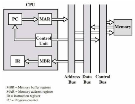 Fundamentos de arquitetura e organizao de computadores diego macdo fluxo de dados do ciclo de busca ccuart Choice Image