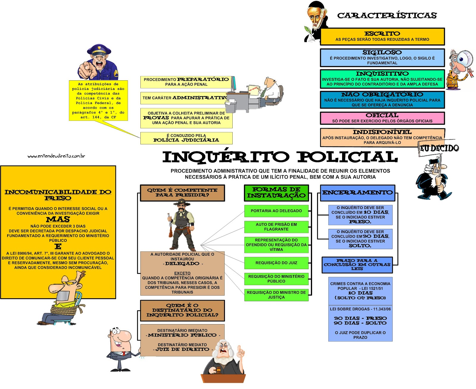 mapa mental concurso policia civil