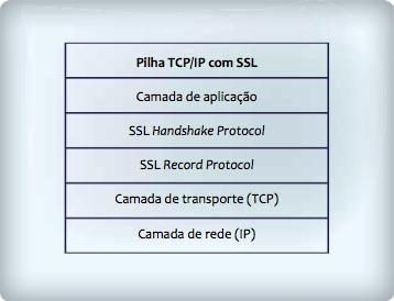 Arquitetura do SSL
