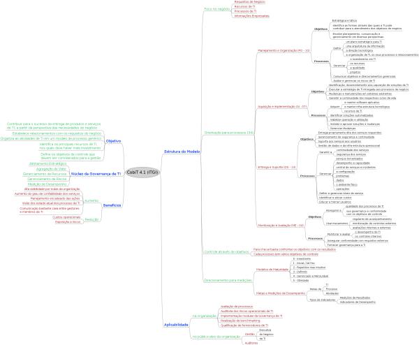 Mapa Mental de Gestão e Governança de TI – COBIT – Visão Geral