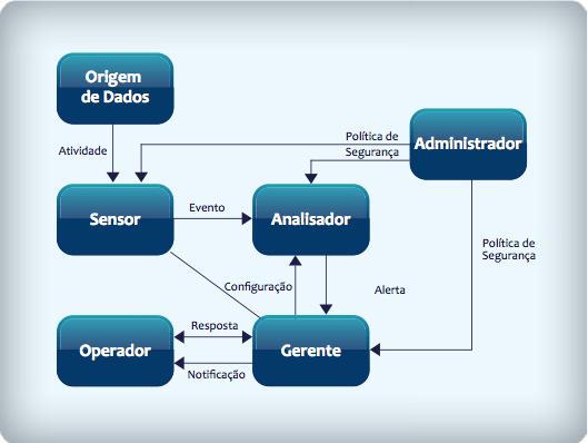 Modelo de IDS