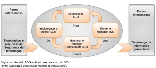 Modelo PDCA aplicado aos processos do SGSI