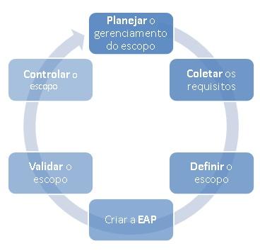 Processos de gerenciamento do escopo do projeto