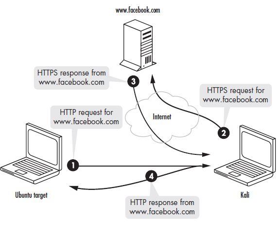Ataque SSL Stripping
