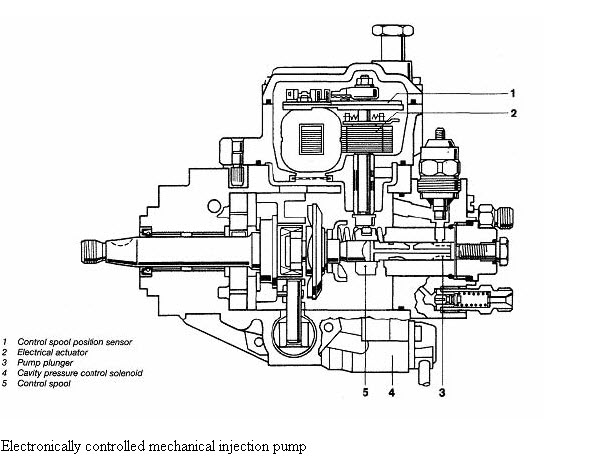 How does Zexel (Bosch) VE Covec-F diesel distrubutor pump