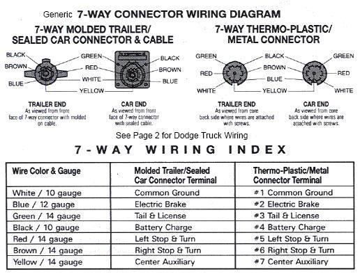 dodge truck trailer wiring diagram Dodge 7 Pin Trailer Wiring Diagram trailer wiring diagram truck side diesel bombers dodge 7 pin trailer wiring diagram