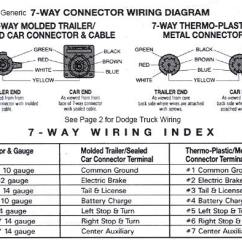 Wiring Diagram For 1999 Dodge Ram 2500 93 S10 Stereo Trailer - Truck Side Diesel Bombers