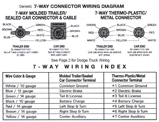 7 pin trailer wiring diagram chevy handgun slide parts - truck side diesel bombers