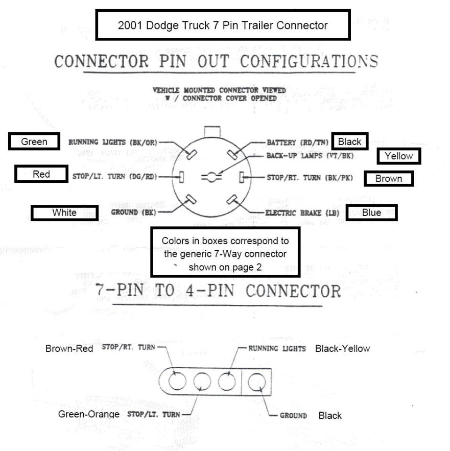 trailer wiring diagram for dodge truck trailer 2001 dodge trailer plug wiring diagram 2001 wiring diagrams on trailer wiring diagram for dodge