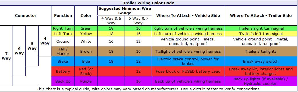 Wiring Diagram Color Code Universal Trailer Wiring Harness 7 Wire