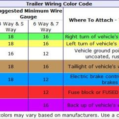 7 Blade Rv Trailer Plug Wiring Diagram 1972 Bmw 2002 - Truck Side Diesel Bombers