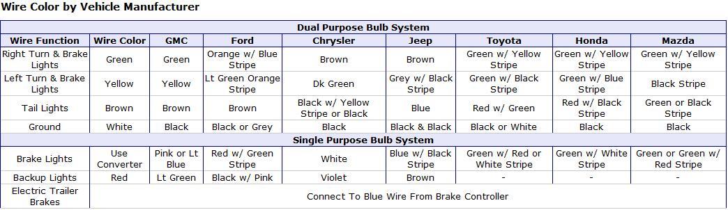 7 blade wiring diagram truck side voltmeter for car trailer - diesel bombers