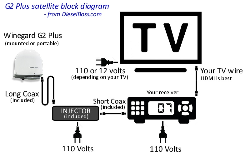 bell satellite dish wiring diagram