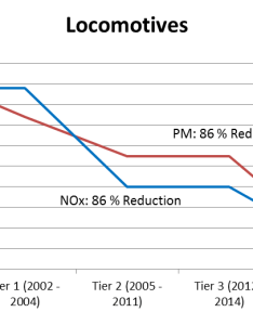 Tier compliant engines significantly reduce emissions of particulate matter pm and oxides nitrogen nox to near zero levels also standards diesel technology forum rh dieselforum