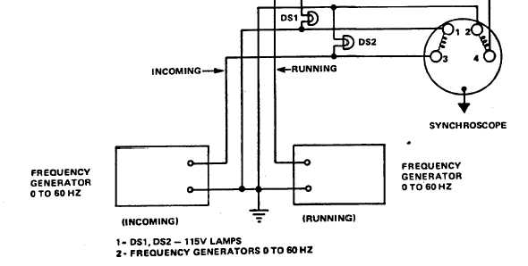 Figure 15-2. Synchroscope, Test Setup