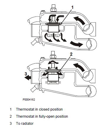 Cavitation of Volvo Diesel Engine