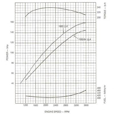 6.2L GM/Detroit Diesel Specs & Info