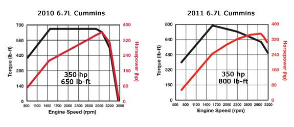 6 7l cummins tops 800 lb ft increased