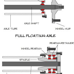 Wheel And Axle Diagram Freightliner Wiring Diagrams Free Semi Floating Vs Full Axles Explained