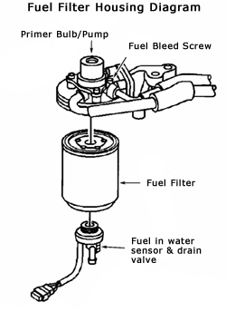 6.6L Duramax Fuel Water Separator Drain Procedures