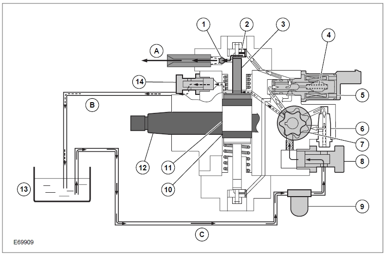 Denso-Common Rail System – High pressure pump