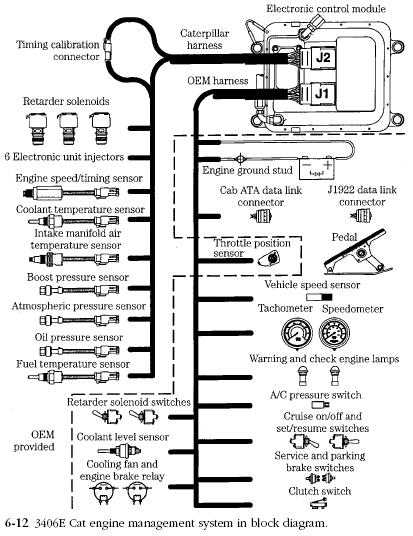 Caterpillar 3406e Wiring Harness : 32 Wiring Diagram