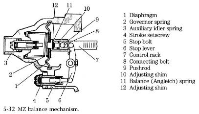 Power King Economy Wiring Diagram Mz Pneumatic Governors Service Diesel Engine Troubleshooting