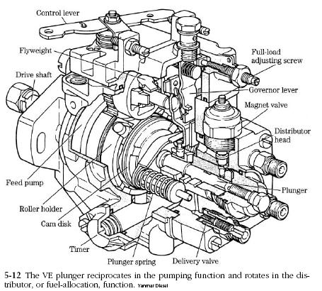 Bosch Sel Injection Pump Diagram, Bosch, Free Engine Image