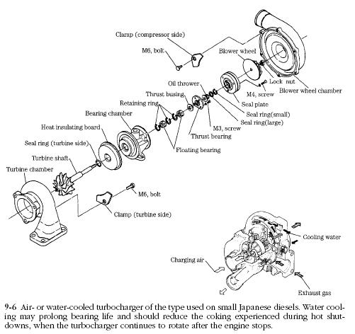 Engine Parts Diagram Names Bicycle Part Names Diagram