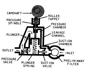 Bosch Fuel Supply Pump Intermediate Stroke Position