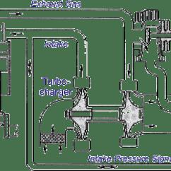 External Wastegate Diagram 1979 Pontiac Firebird Wiring Fixed Geometry Turbochargers Turbocharger With
