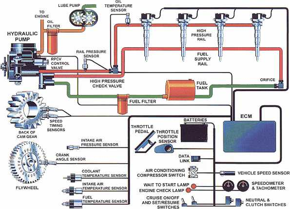 ddec 2 injector wiring diagram 98 jeep grand cherokee stereo electronic fuel injection systems for heavy duty engines heui b schematic