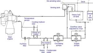 Fuel Injection System Components