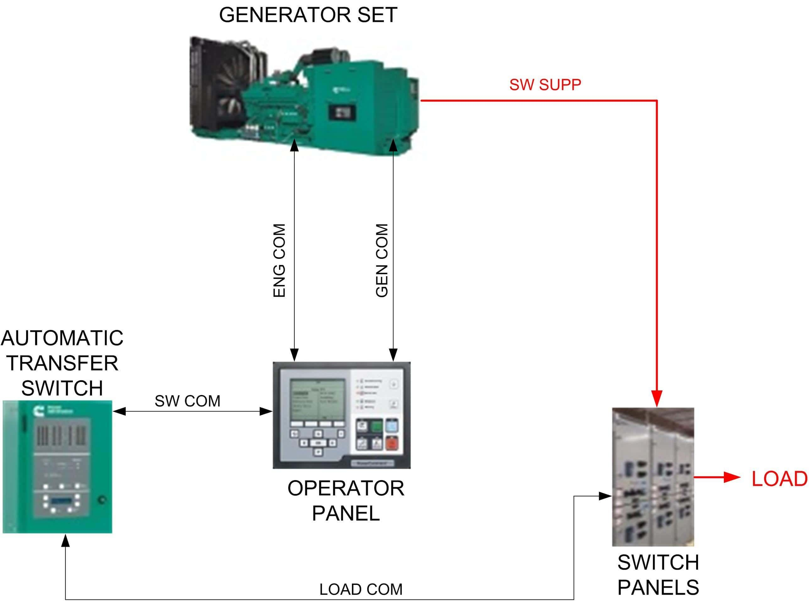diesel generator control panel wiring diagram 1963 impala katolight 34